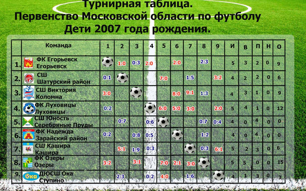 Результаты первенства Московской области по футболу.