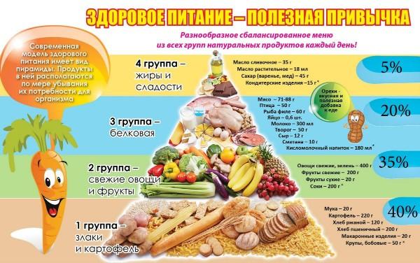 Здоровое питание-полезная привычка!