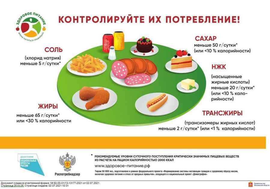 Здоровое питание-время питаться правильно